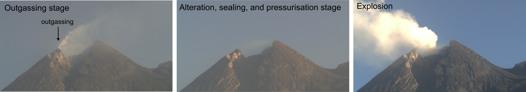 Photographs from Merapi volcano (Indonesia) outlining the process described in the study. Left: Volcanic gases can escape (outgas) and the pressure within and beneath the dome does not increase. Middle: Hydrothermal alteration reduces the permeability of the dome and effectively shuts off outgassing, resulting pressure buildup beneath the dome. Right: This gas overpressure drives fragmentation and explosive behaviour. The explosion provides new outgassing pathways and the clock is reset.